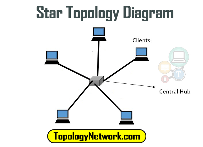 star topology diagram
