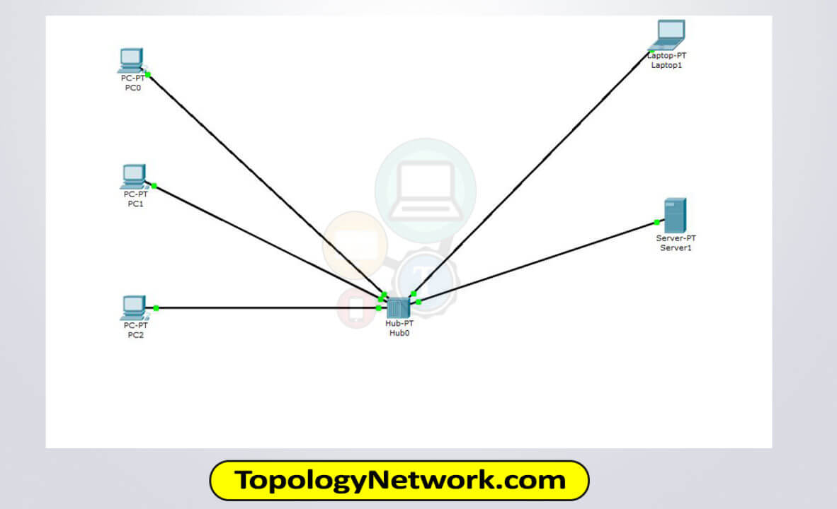 Communication Links in Client Server Network